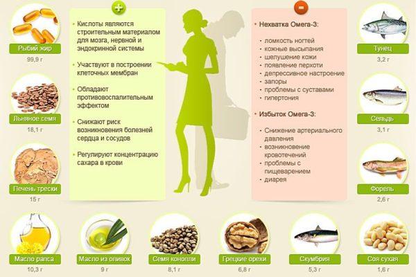 Ненасыщенные жирные кислоты