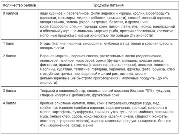 метаболическая диета таблица продуктов