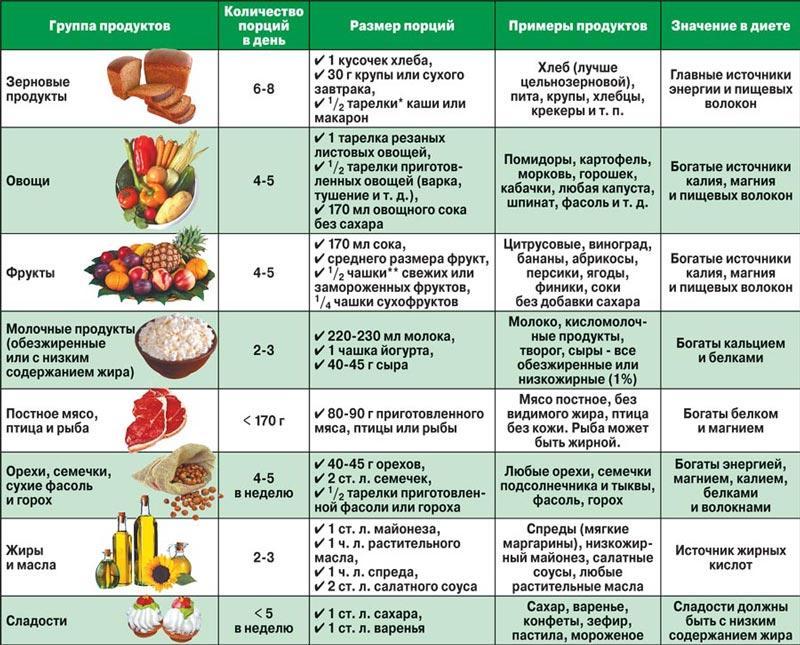 В течение всего дня можно перекусывать 100 граммами лесных орехов или яблоком