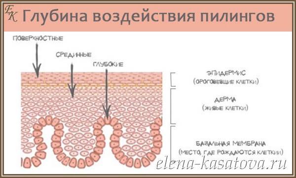 виды химического пилинга