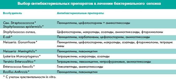 Выбор антибактериальных препаратов в лечении бактериального сепсиса