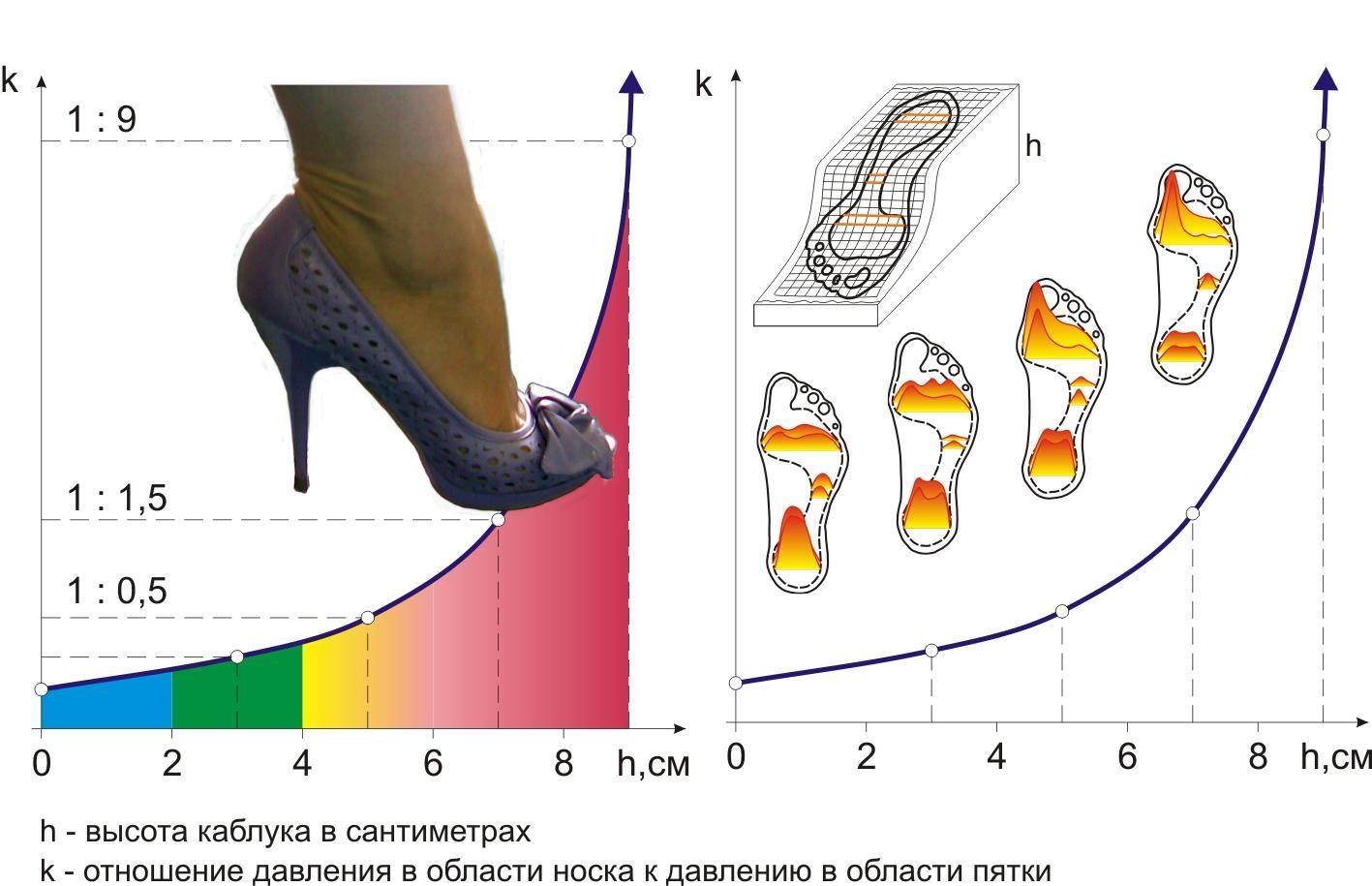 Влияние высоты каблука на косточку на ноге