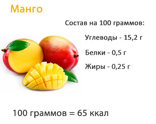 Пищевой состав манго