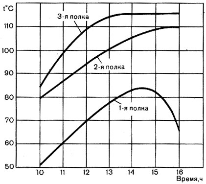 Изменение температуры воздуха на разных полках парной сауны в течение дня