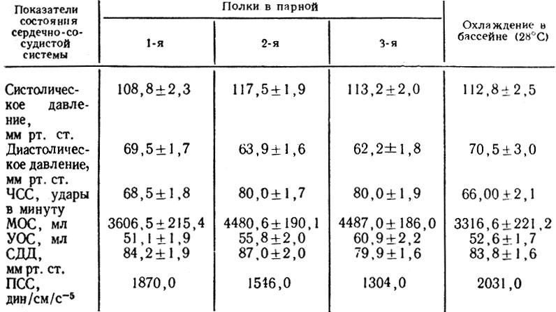 Динамика показателей состояния сердечно-сосудистой системы у здоровых лиц после пребывания в парной и охлаждения в бассейне