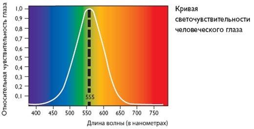 кривая светочувствительности человеческого глаза