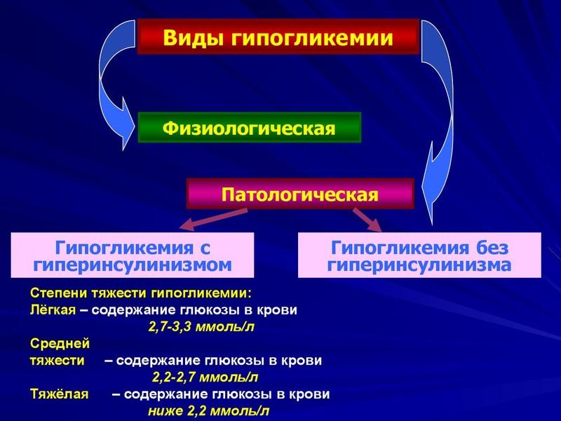 Виды гипогликемии